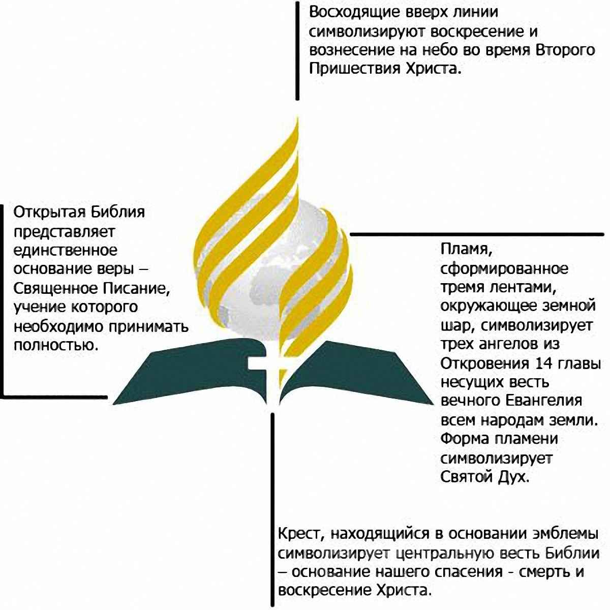 Эмблема Адвентистов Седьмого Дня